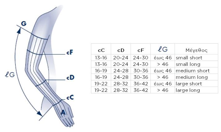 κάλτσες βραχίονα διαβαθμισμένης συμπίεσης sigvaris 503 με σιλικόνη χωρίς παλάμη κλάση 2 23-32 mmhg